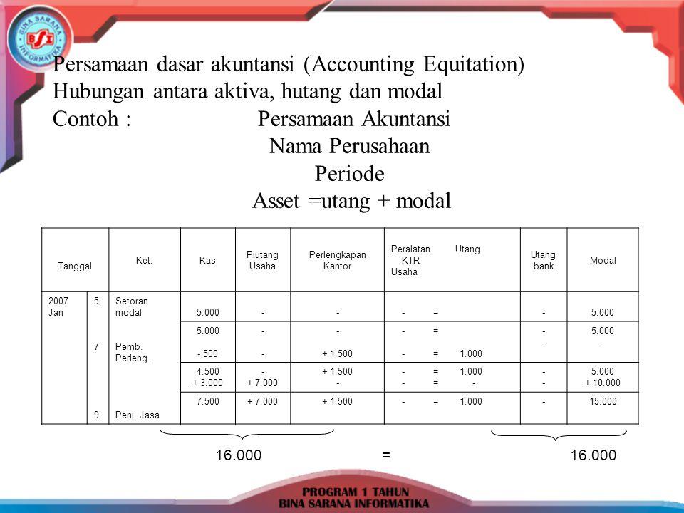 Persamaan dasar akuntansi (Accounting Equitation)