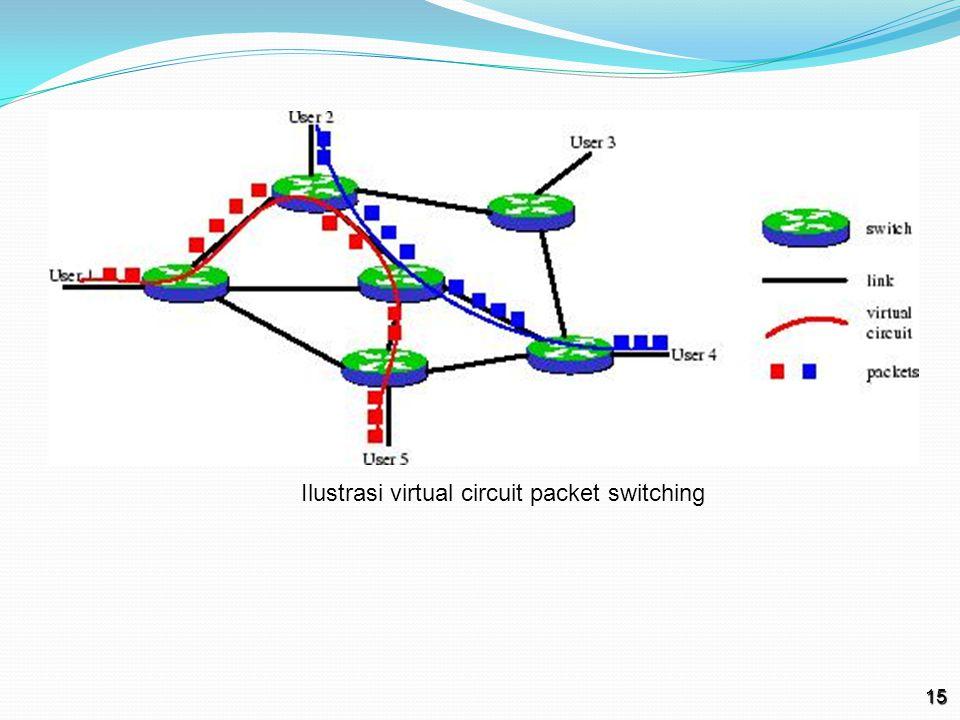Ilustrasi virtual circuit packet switching