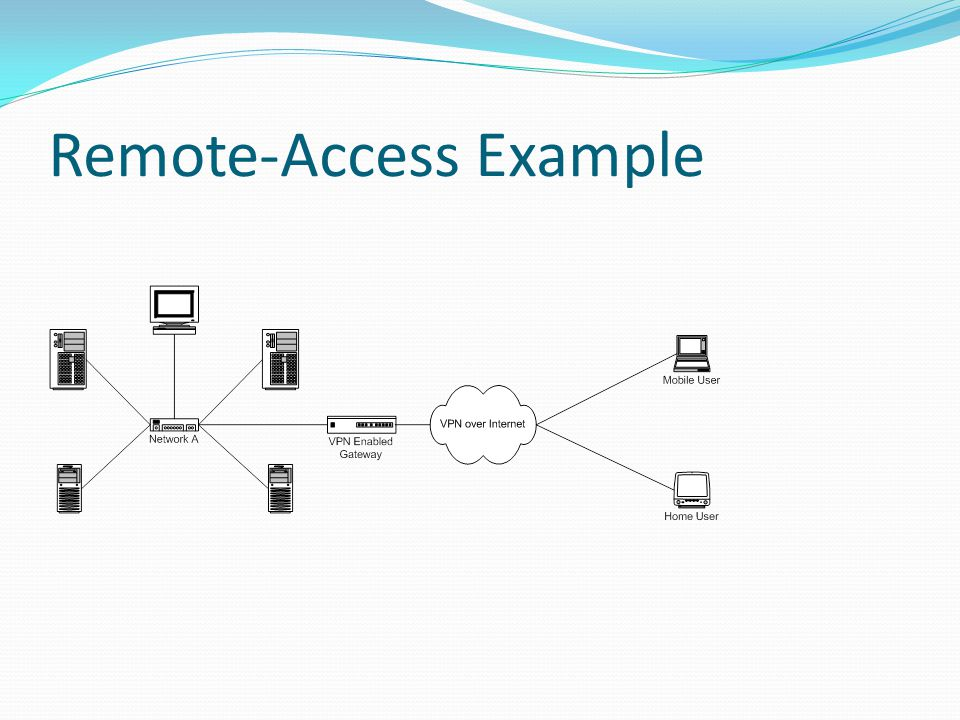 Remote-Access Example