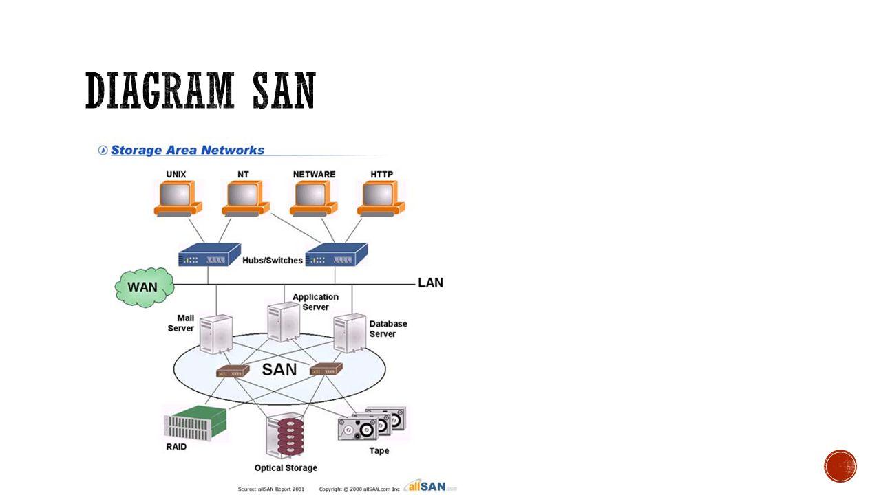 Diagram SAN