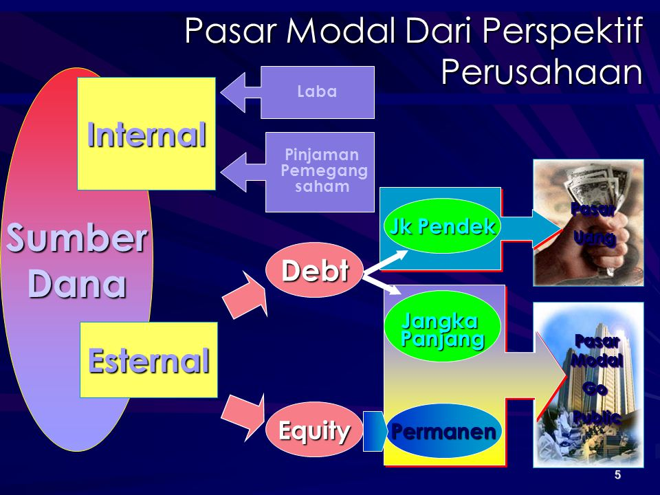 Sumber Dana Pasar Modal Dari Perspektif Perusahaan Internal Esternal