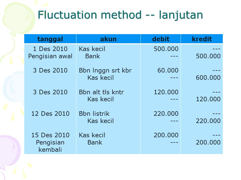 Fluctuation method -- lanjutan