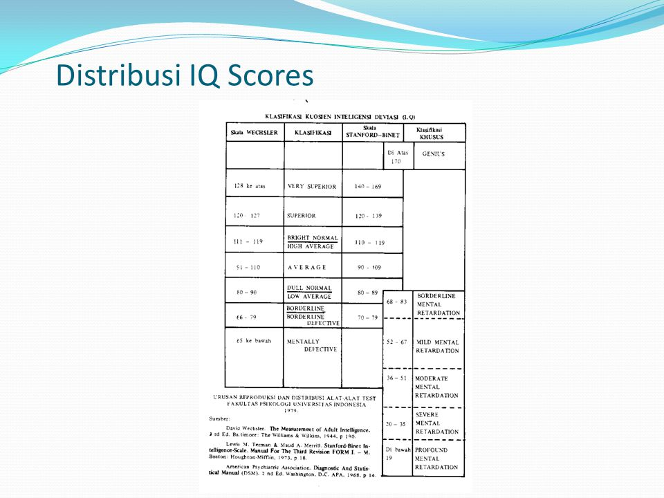 Distribusi IQ Scores