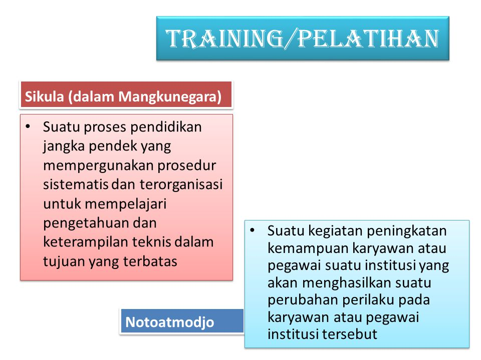 TRAINING/PELATIHAN Sikula (dalam Mangkunegara)