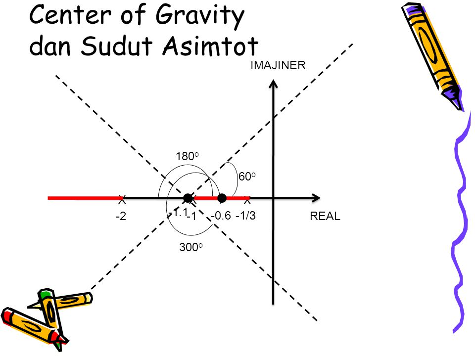 Center of Gravity dan Sudut Asimtot