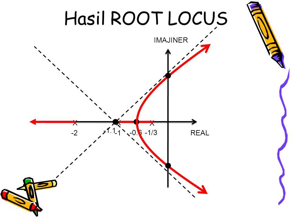Hasil ROOT LOCUS IMAJINER X X X -1.1 -2 -1 -0.6 -1/3 REAL