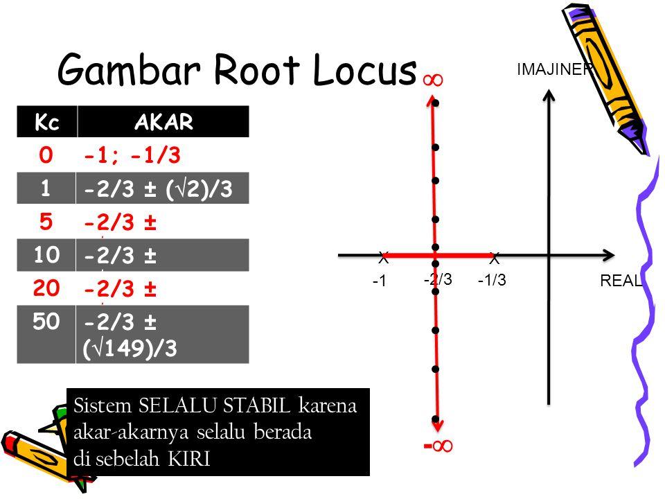 Gambar Root Locus  - Kc AKAR -1; -1/3 1 -2/3 ± (2)/3 5