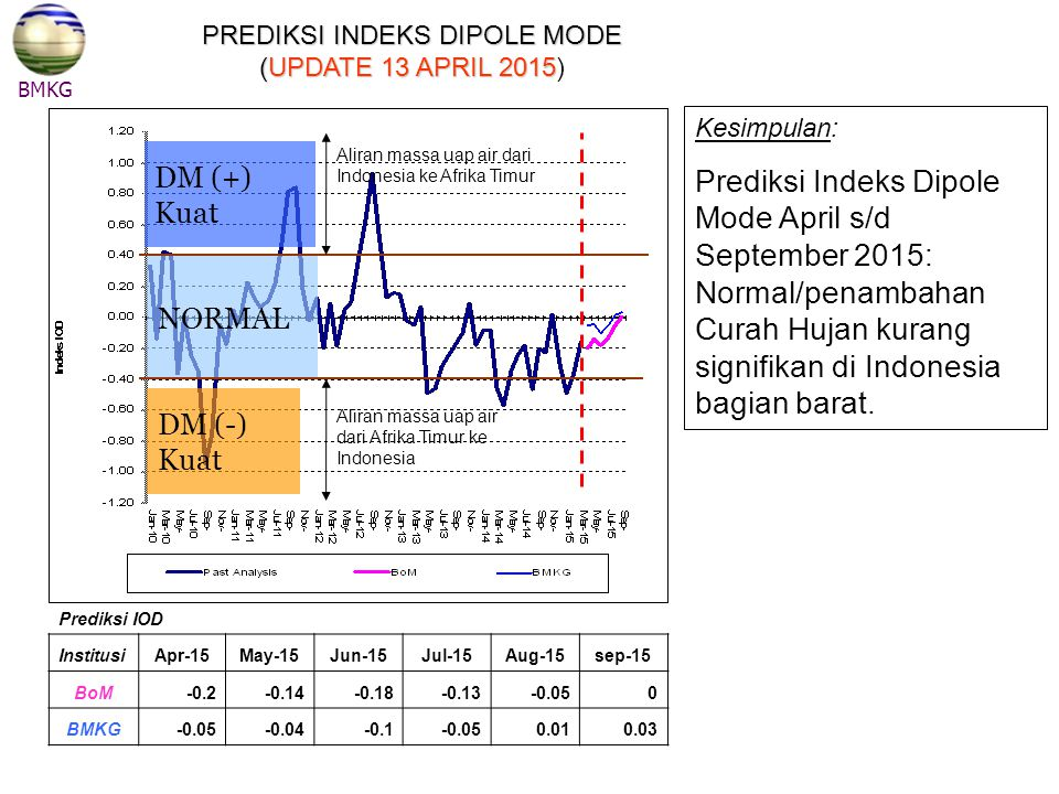 PREDIKSI INDEKS DIPOLE MODE (UPDATE 13 APRIL 2015)