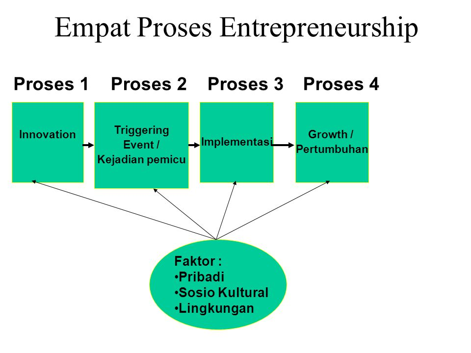 Empat Proses Entrepreneurship