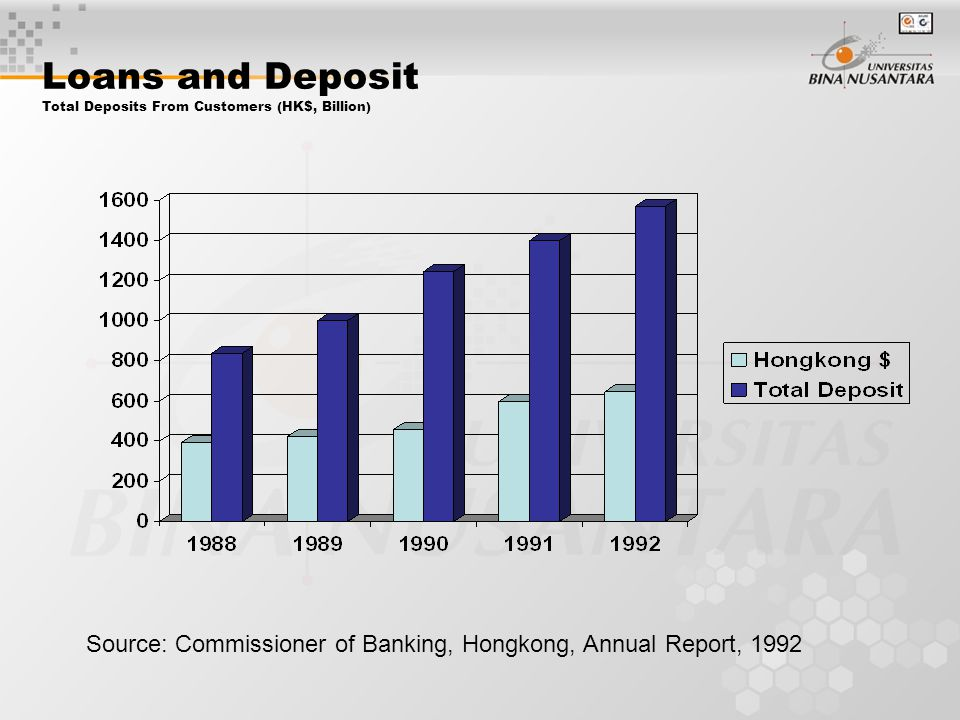Source: Commissioner of Banking, Hongkong, Annual Report, 1992