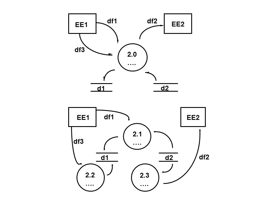 d2 d1 df3 2.0 …. df1 2.1 2.2 2.3 df2 EE1 EE2