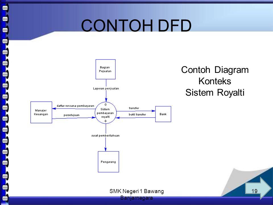 CONTOH DFD Contoh Diagram Konteks Sistem Royalti