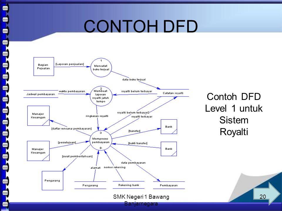 CONTOH DFD Contoh DFD Level 1 untuk Sistem Royalti