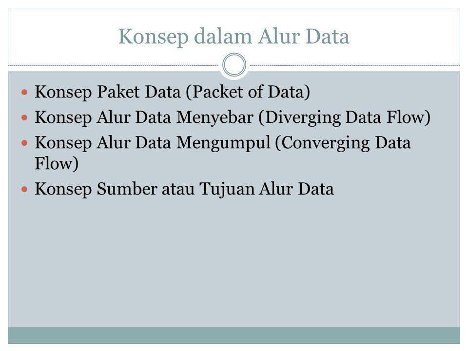 Konsep dalam Alur Data Konsep Paket Data (Packet of Data)