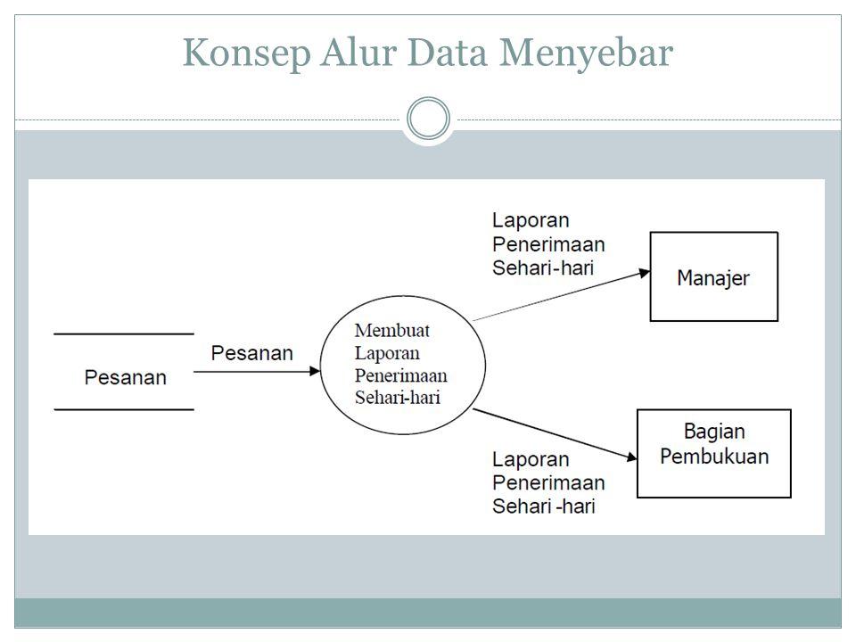 Konsep Alur Data Menyebar