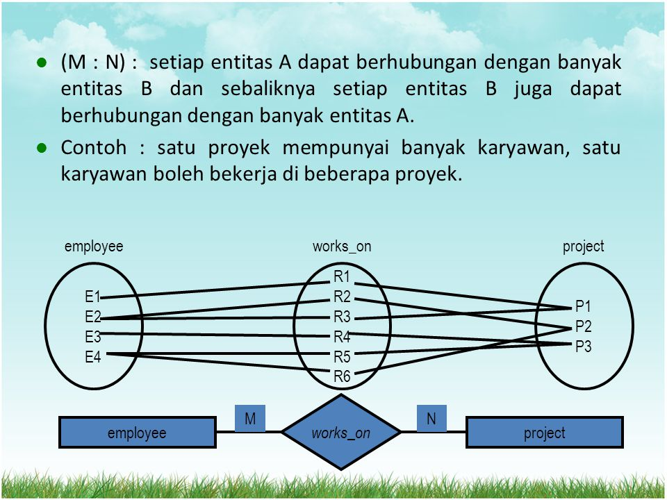 (M : N) : setiap entitas A dapat berhubungan dengan banyak entitas B dan sebaliknya setiap entitas B juga dapat berhubungan dengan banyak entitas A.