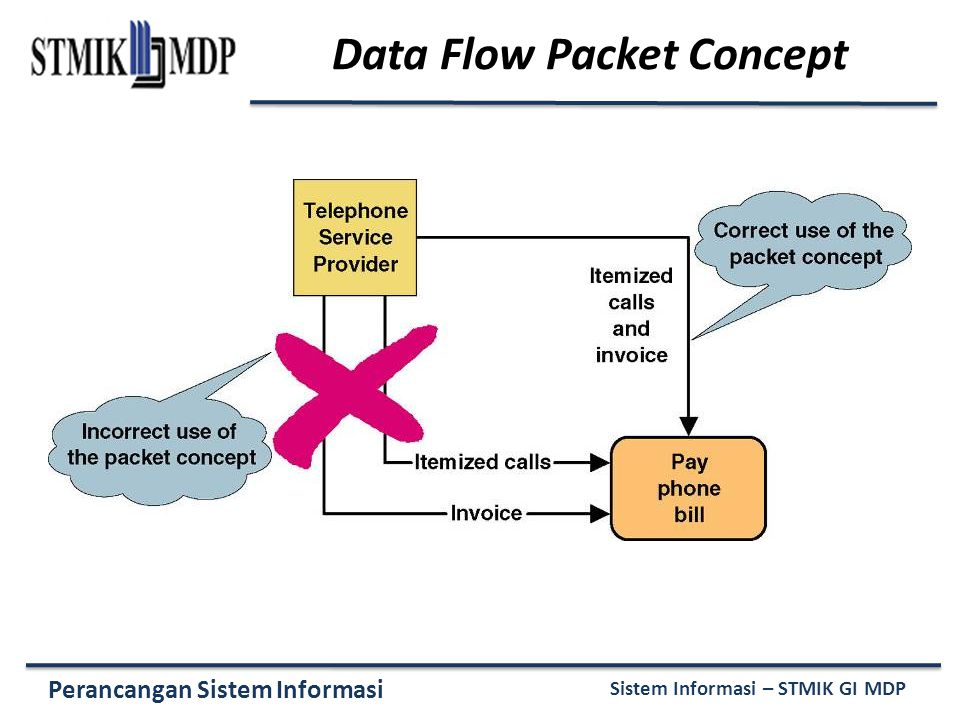 Data Flow Packet Concept