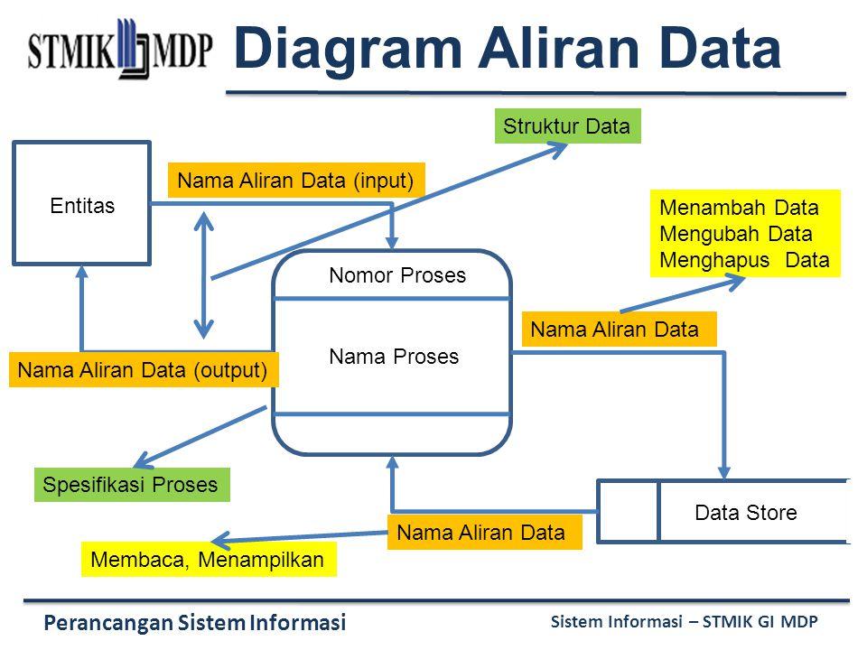 Diagram Aliran Data Struktur Data Nama Aliran Data (input) Entitas