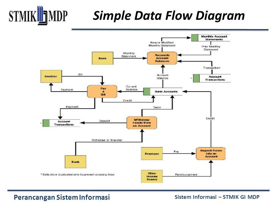 Simple Data Flow Diagram