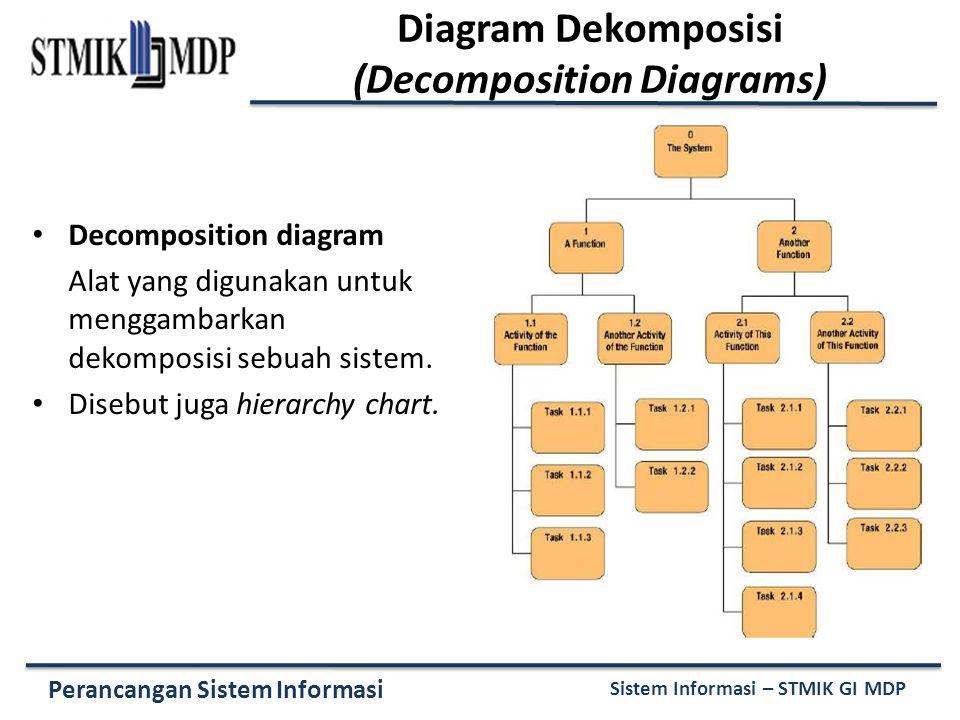 Diagram Dekomposisi (Decomposition Diagrams)