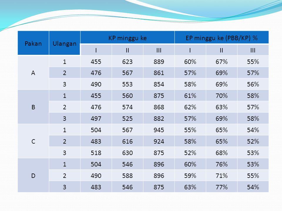 Pakan Ulangan. KP minggu ke. EP minggu ke (PBB/KP) % I. II. III. A. 1. 455. 623. 889. 60%