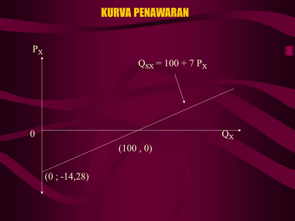 KURVA PENAWARAN PX QSX = 100 + 7 PX 0 QX (100 , 0) (0 ; -14,28)