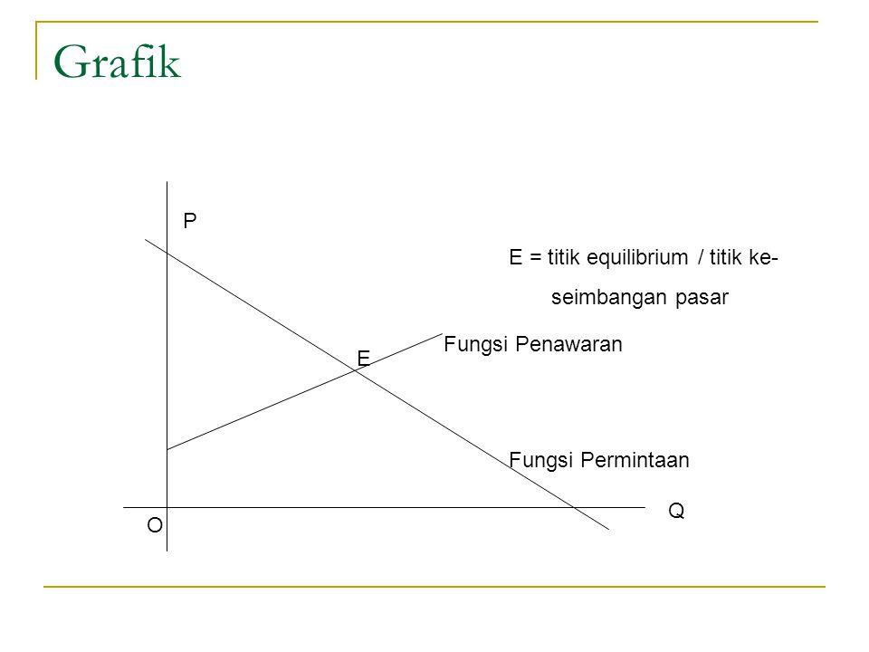 Grafik P E = titik equilibrium / titik ke- seimbangan pasar