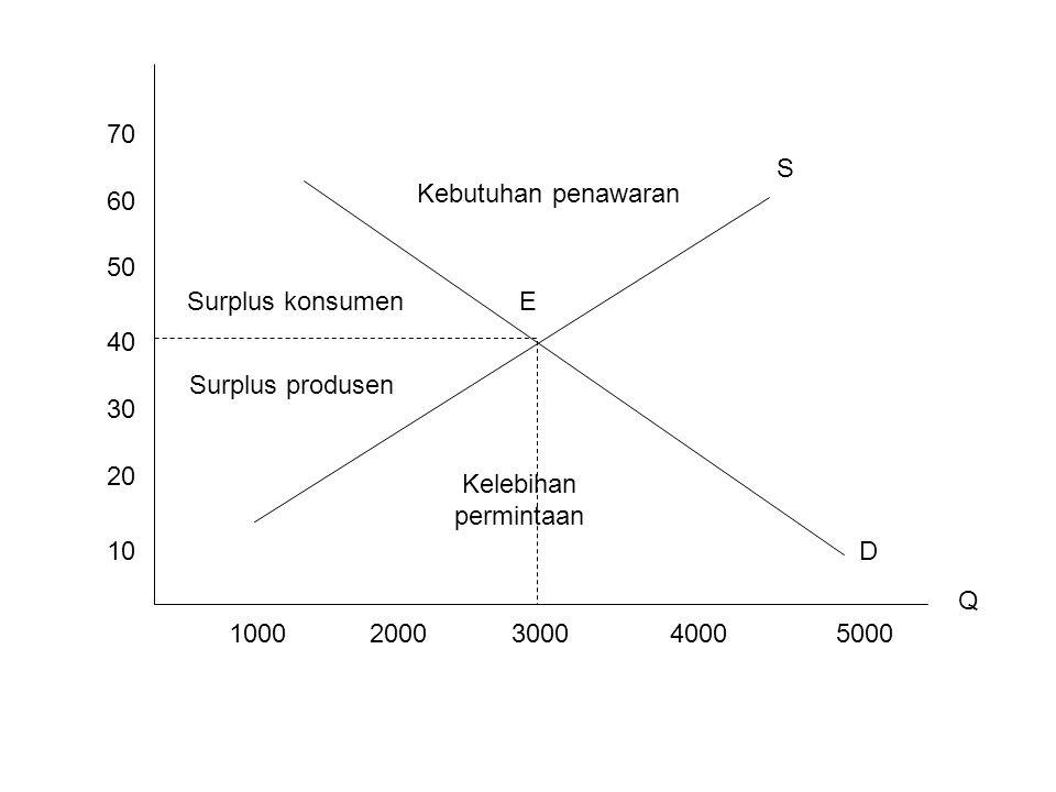 70 S. Kebutuhan penawaran. 60. 50. Surplus konsumen. E. 40. Surplus produsen. 30. 20. Kelebihan permintaan.