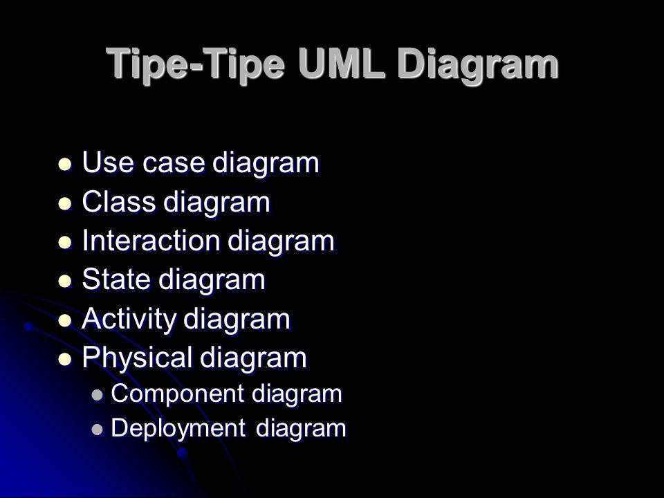 Tipe-Tipe UML Diagram Use case diagram Class diagram