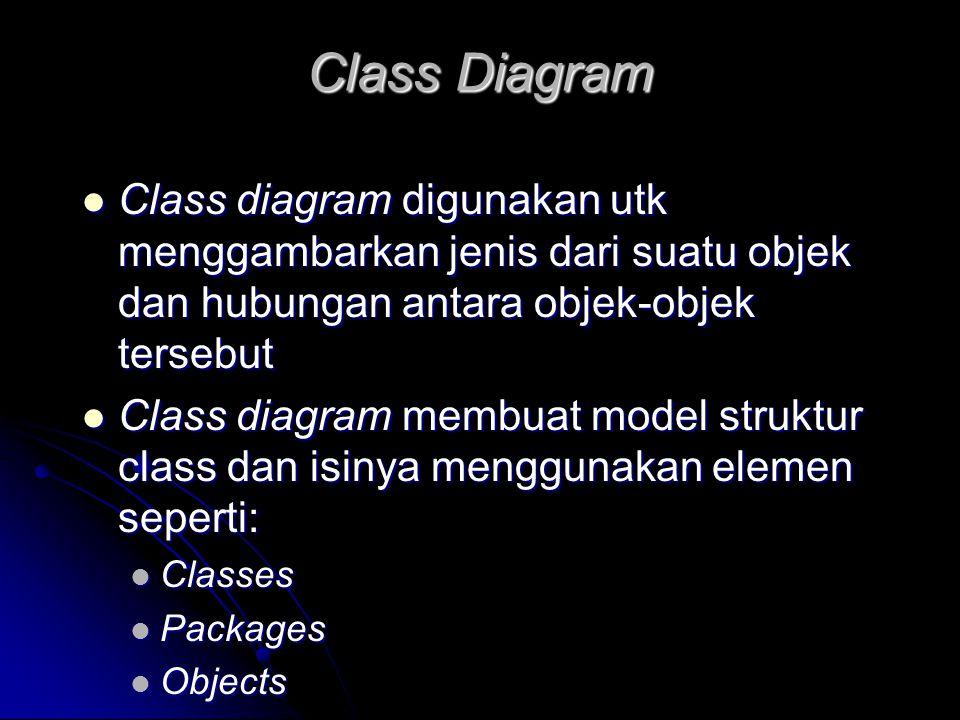 Class Diagram Class diagram digunakan utk menggambarkan jenis dari suatu objek dan hubungan antara objek-objek tersebut.