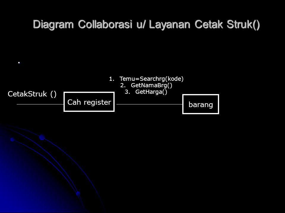 Diagram Collaborasi u/ Layanan Cetak Struk()