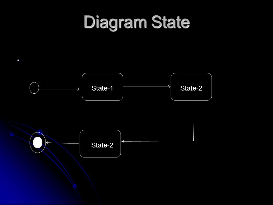 Diagram State . State-1 State-2 State-2