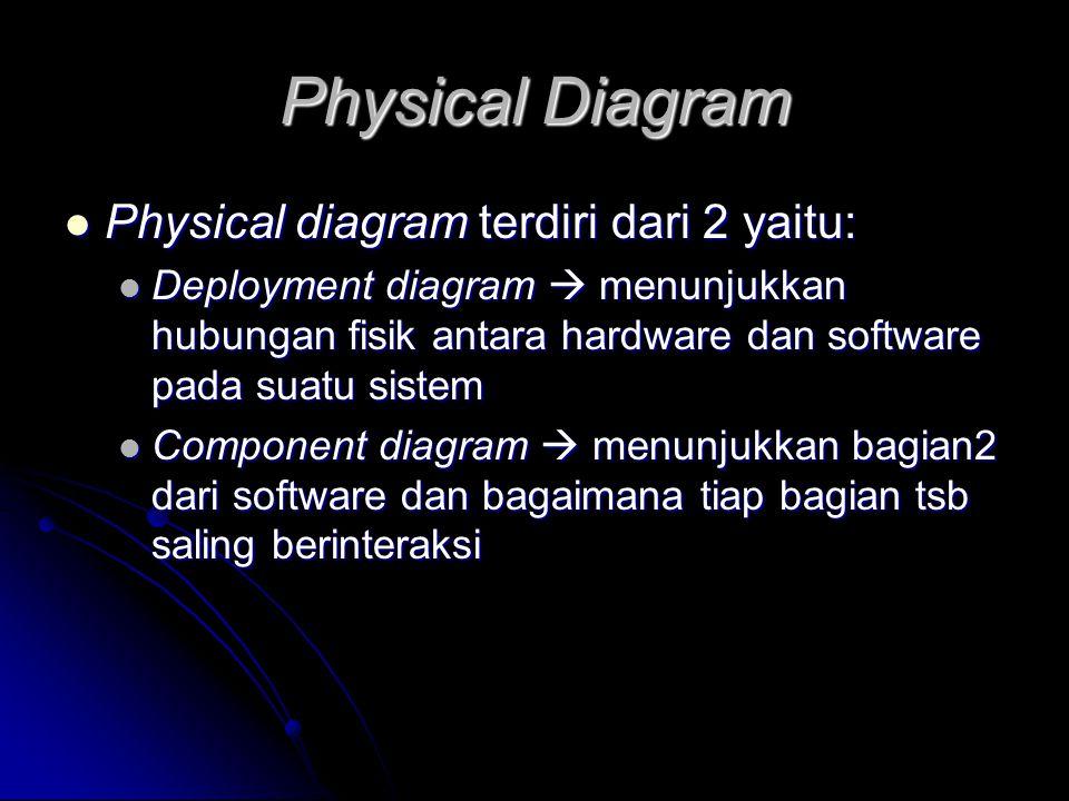 Physical Diagram Physical diagram terdiri dari 2 yaitu: