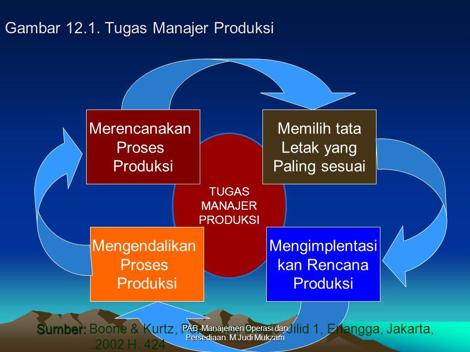 Gambar 12.1. Tugas Manajer Produksi
