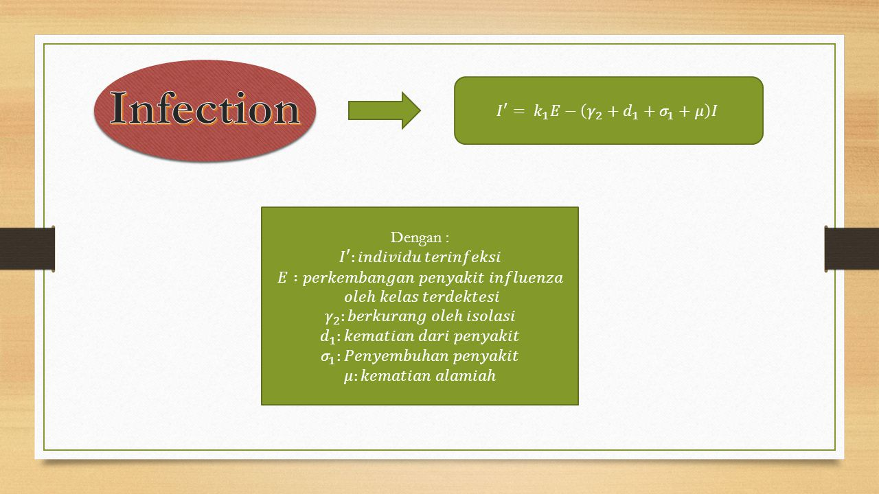 Infection 𝐼 ′ = 𝑘 1 𝐸− 𝛾 2 + 𝑑 1 + 𝜎 1 +𝜇 𝐼 Dengan :