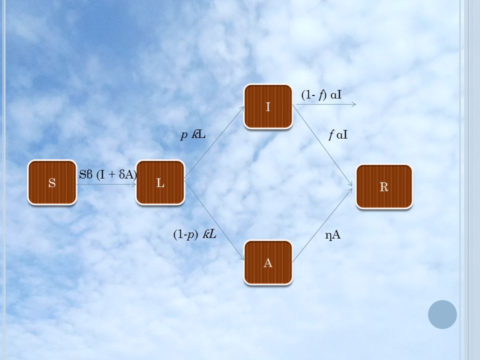 I (1- f) αI p ƙL f αI S L Sβ (I + δA) R (1-p) ƙL ηA A