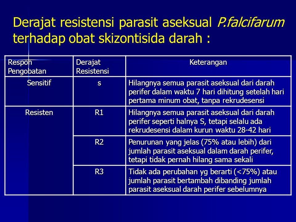 Derajat resistensi parasit aseksual P