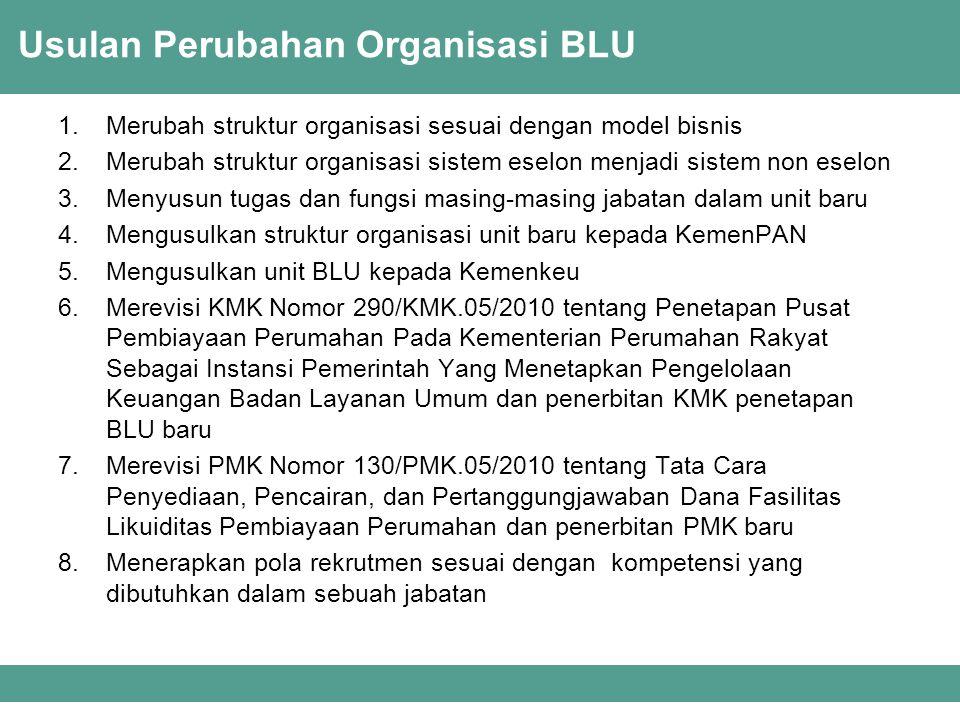 Usulan Perubahan Organisasi BLU