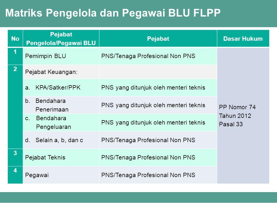 Matriks Pengelola dan Pegawai BLU FLPP