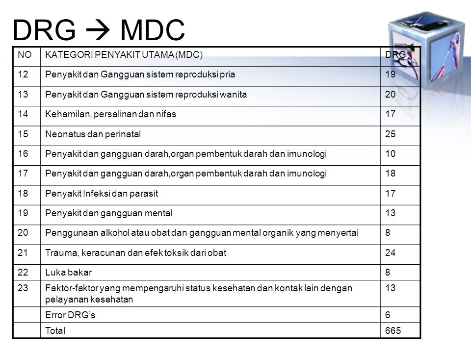 DRG  MDC NO KATEGORI PENYAKIT UTAMA (MDC) DRG 12