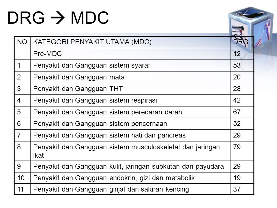 DRG  MDC NO KATEGORI PENYAKIT UTAMA (MDC) DRG Pre-MDC 12 1
