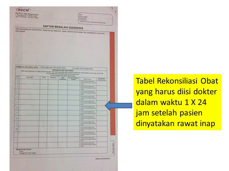 Tabel Rekonsiliasi Obat yang harus diisi dokter dalam waktu 1 X 24 jam setelah pasien dinyatakan rawat inap