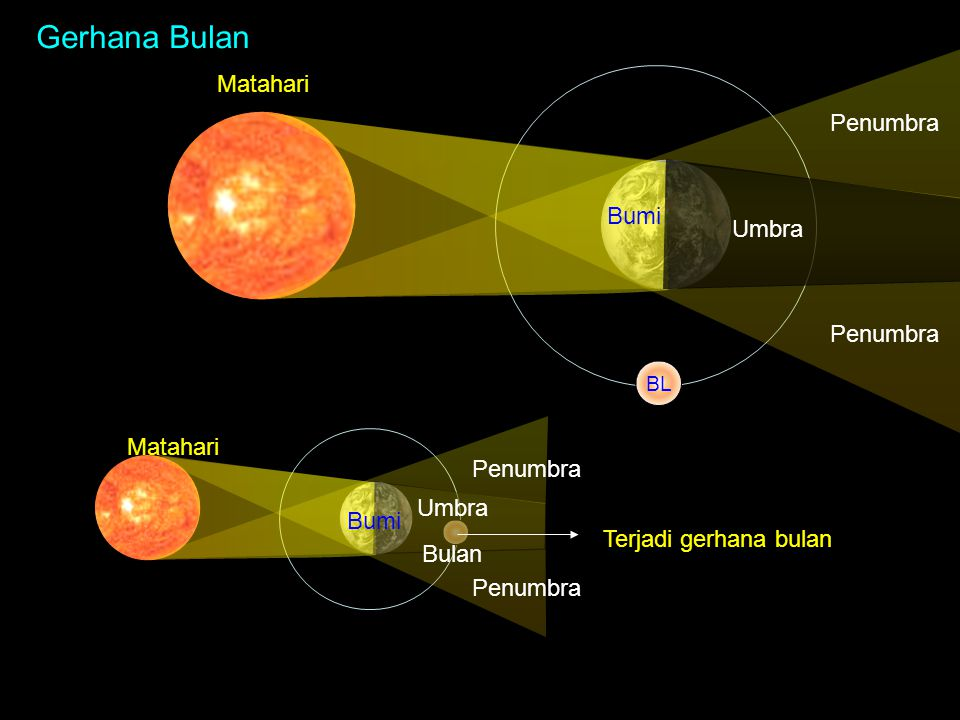 Gerhana Bulan Matahari Penumbra Bumi Umbra Penumbra Matahari Penumbra