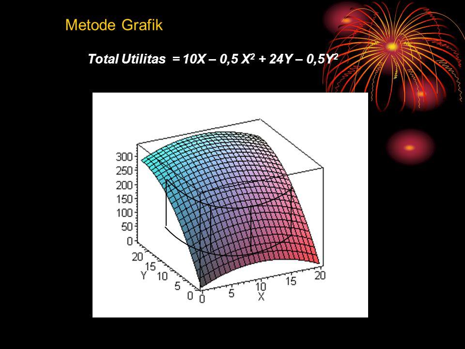 Metode Grafik Total Utilitas = 10X – 0,5 X2 + 24Y – 0,5Y2
