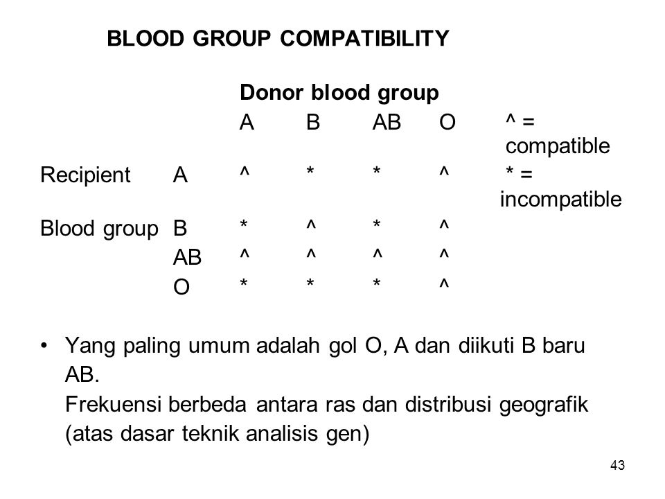 BLOOD GROUP COMPATIBILITY
