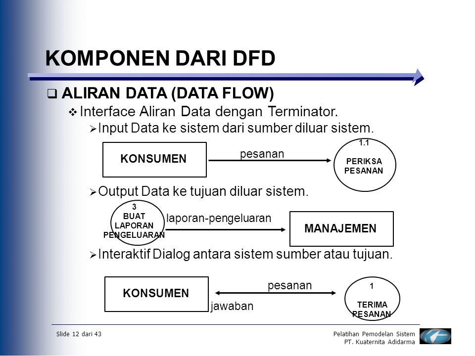 KOMPONEN DARI DFD ALIRAN DATA (DATA FLOW)