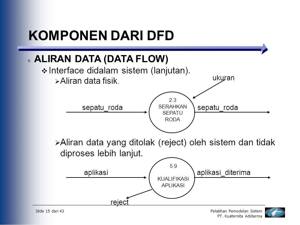 Data flow diagramdfd diagram aliran datadad ppt download komponen dari dfd aliran data data flow ccuart Choice Image