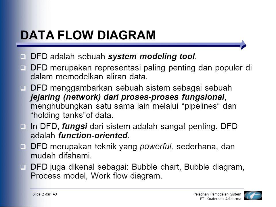 DATA FLOW DIAGRAM DFD adalah sebuah system modeling tool.