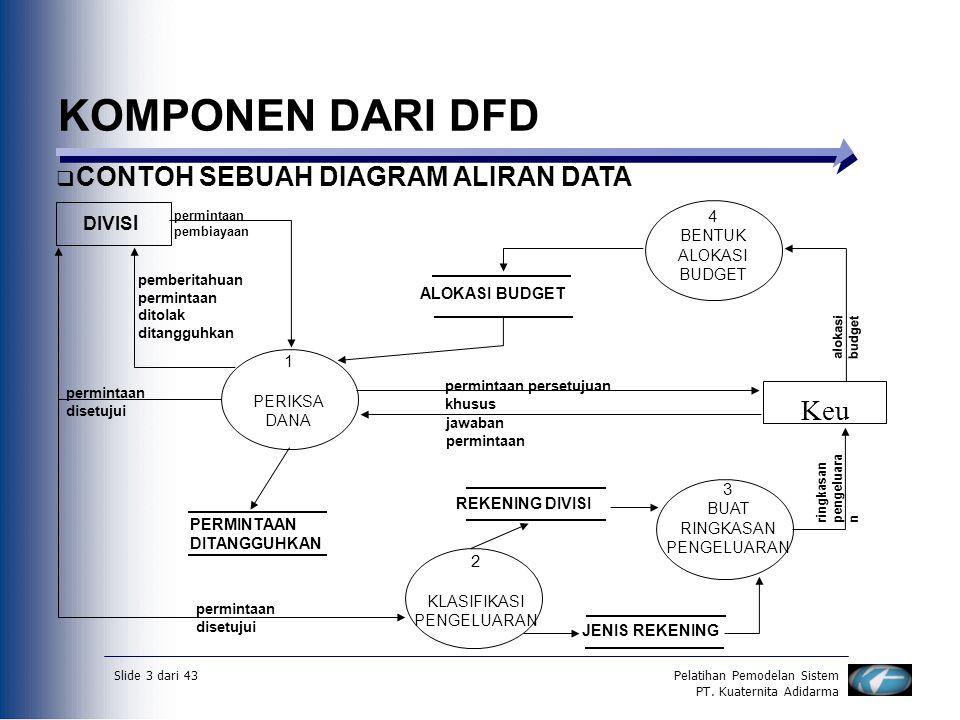Data flow diagramdfd diagram aliran datadad ppt download komponen dari dfd keu contoh sebuah diagram aliran data divisi 4 1 3 2 ccuart Gallery