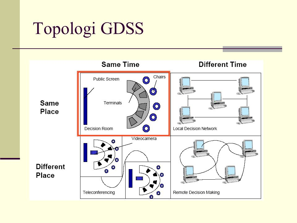 Topologi GDSS